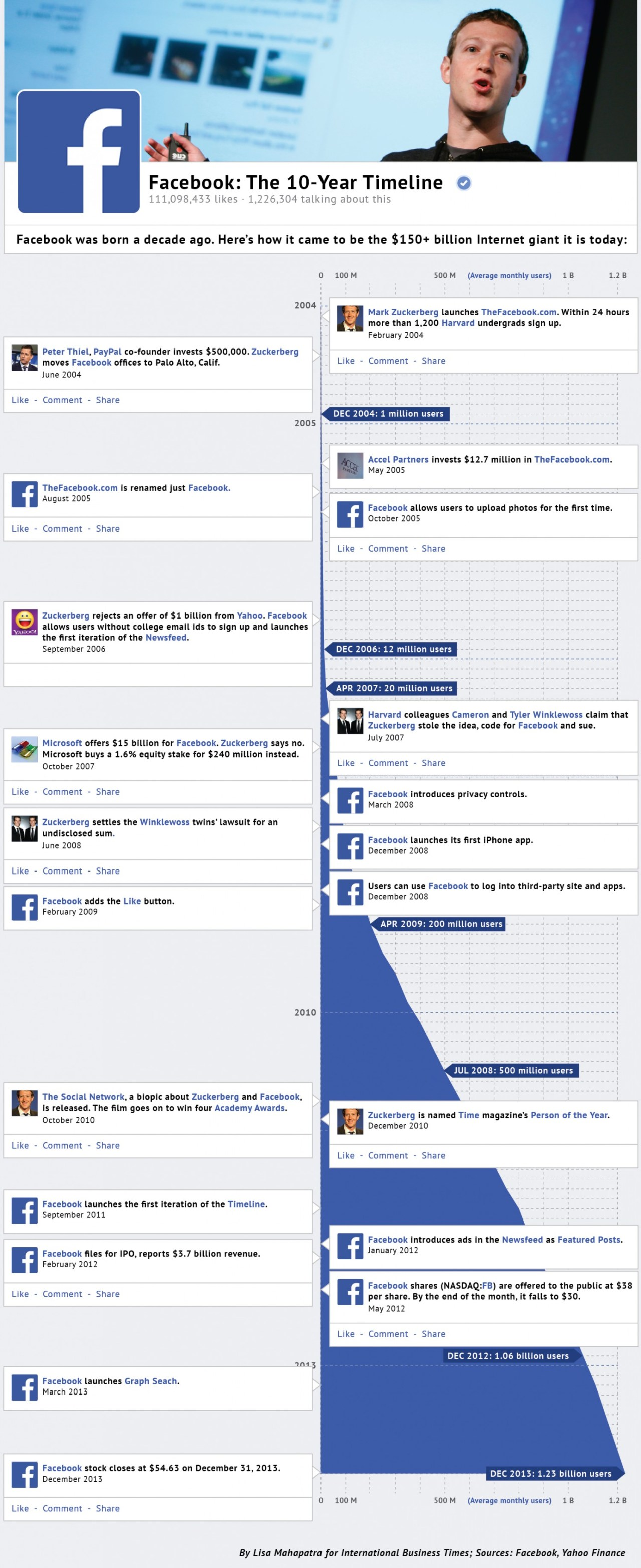 facebook-a-10year-timeline_52f15aa3ca468_w1500