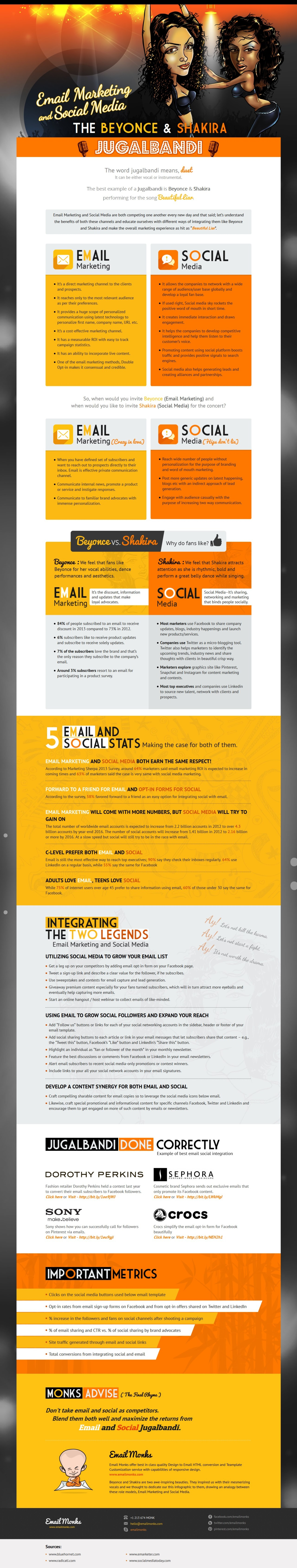 Email Marketing and Social Media Jugalbandi