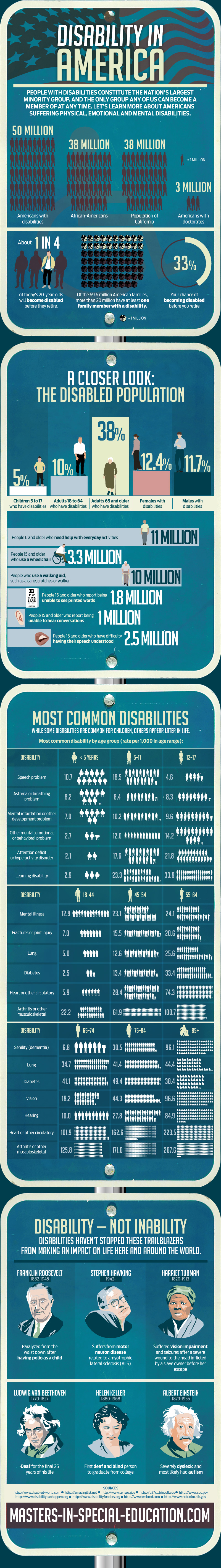 Disability In America
