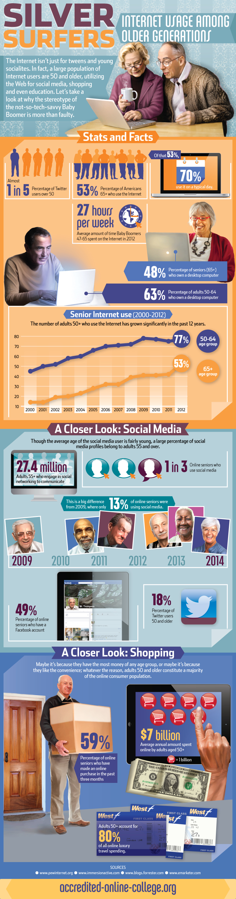 Internet Usage among Older Generations