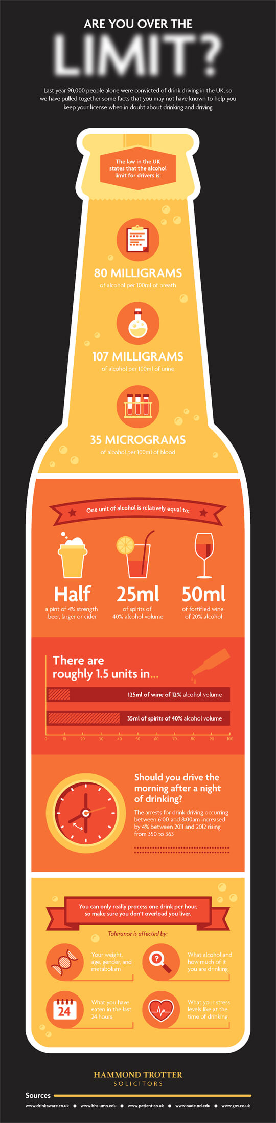 Drink and Driving Infographic