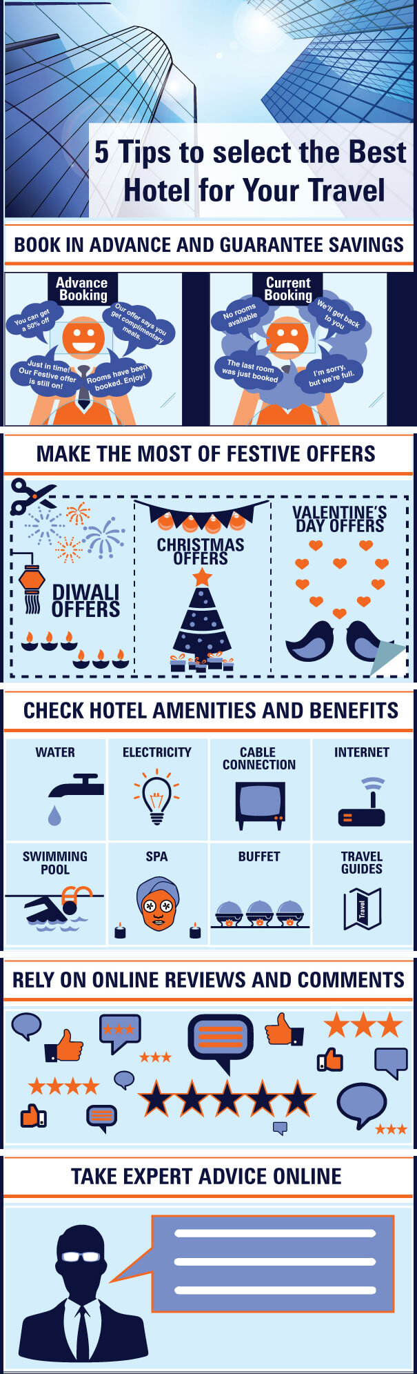 Online Hotel Bookings in India