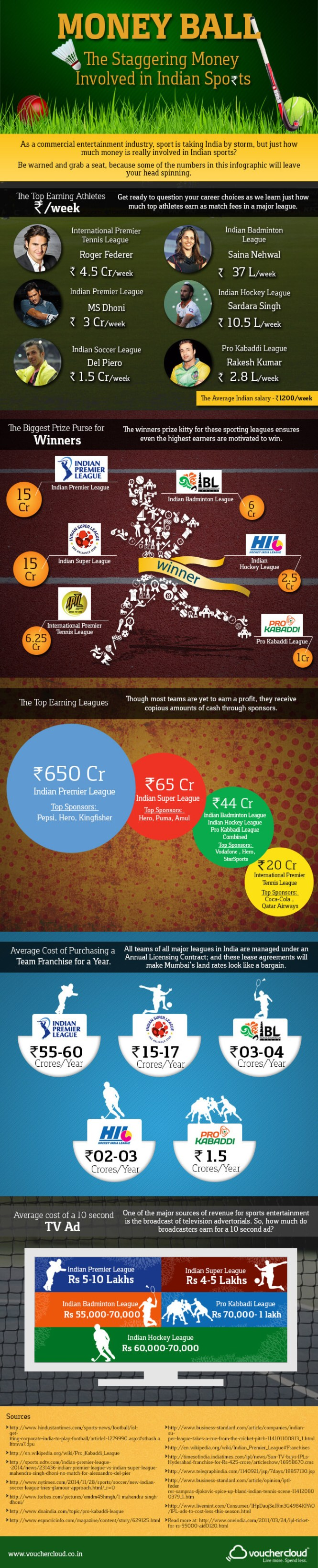 The Business of Indian Sports