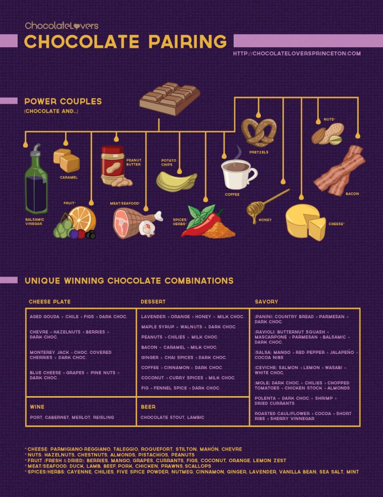 Chocolate Lover's Guide to Chocolate Pairings