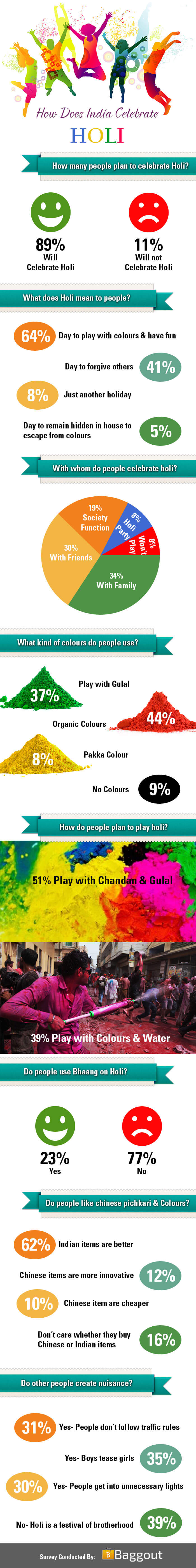How does India celebrate Holi