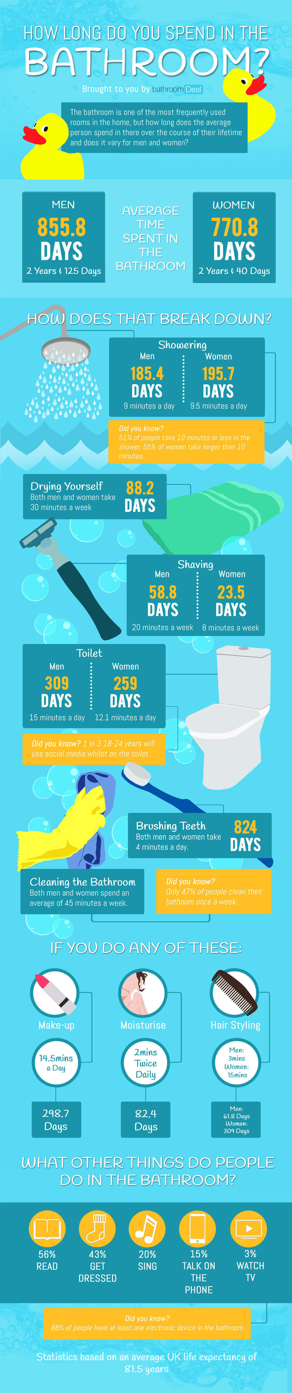 How long you spend in the Bathroom