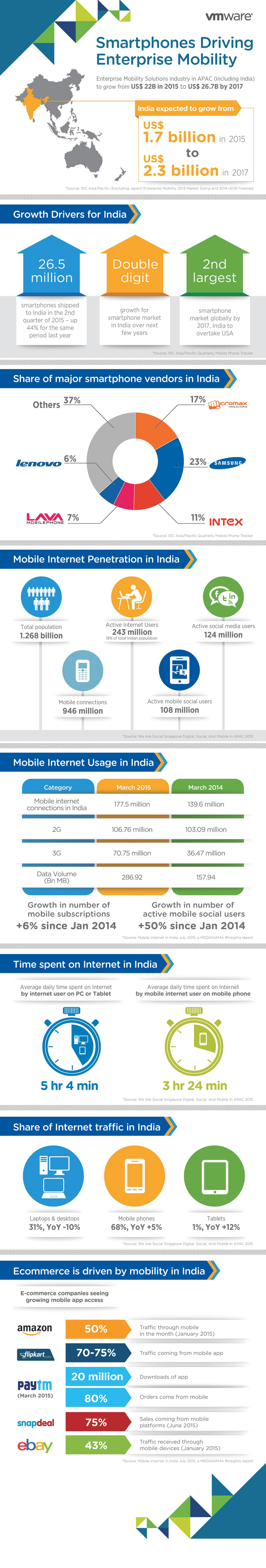 How Smartphones driving Enterprise Mobility in India