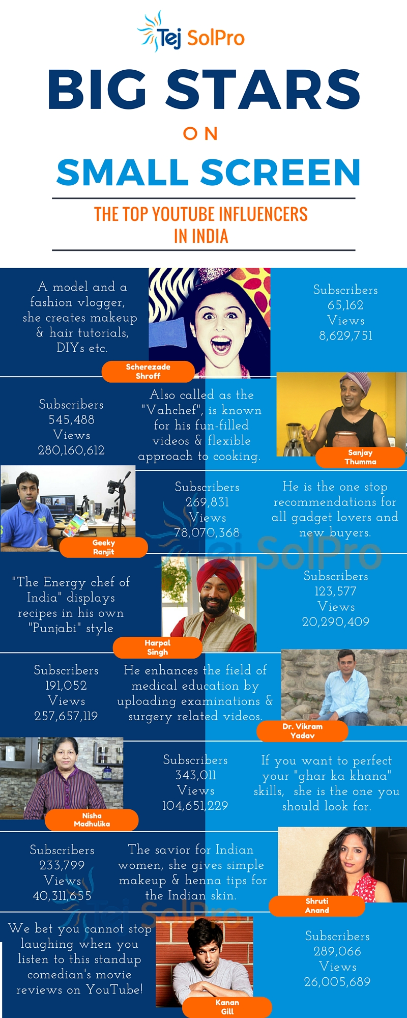 Big Stars on Small Screen : YouTube Influencers of India