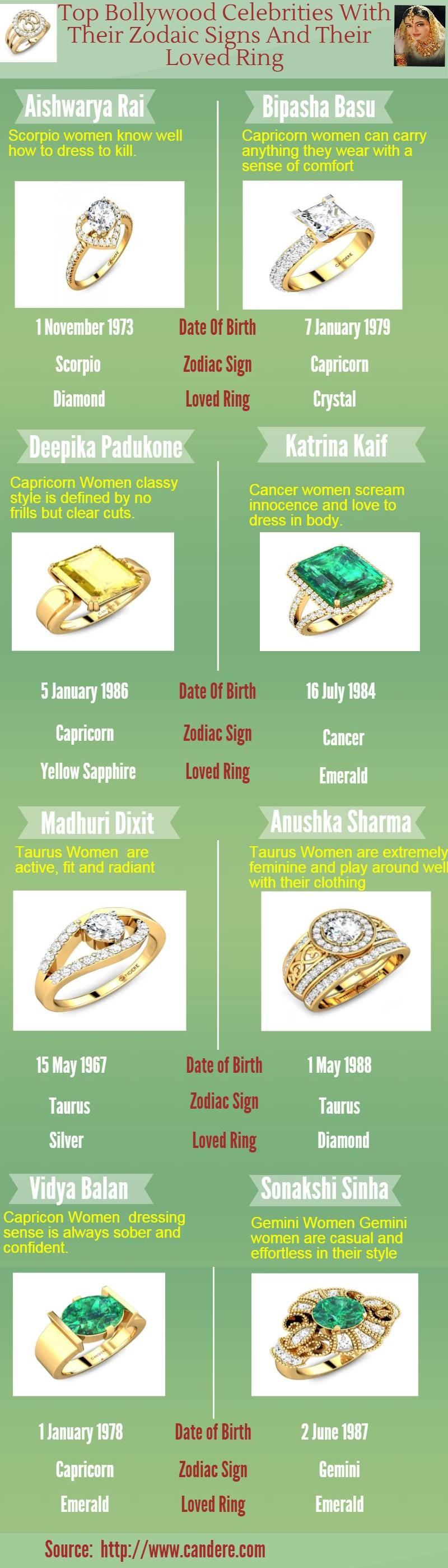 Bollywood Celebrities with Zodaic Signs and Loved Ring