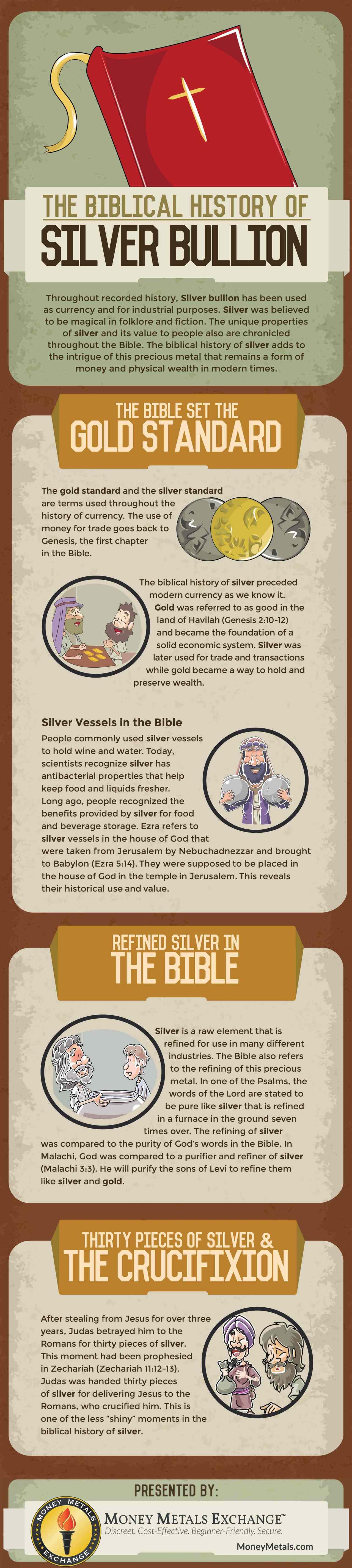 The Biblical History of Silver Bullion
