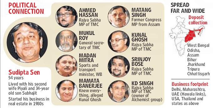 Saradha Scam Key People