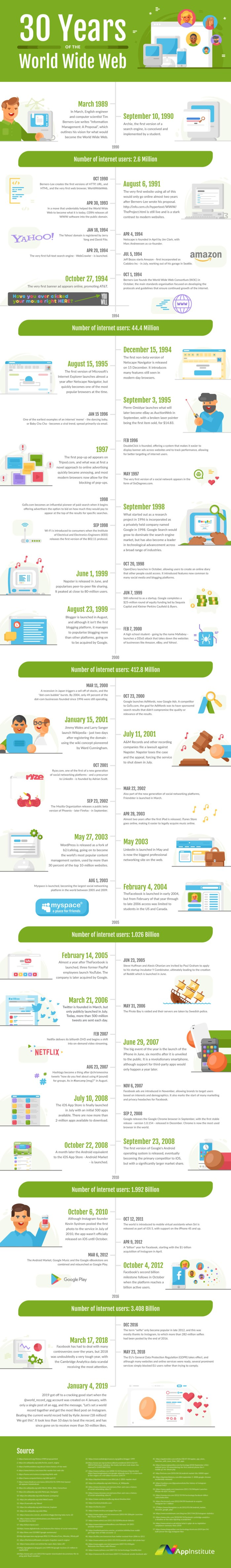 History of Web