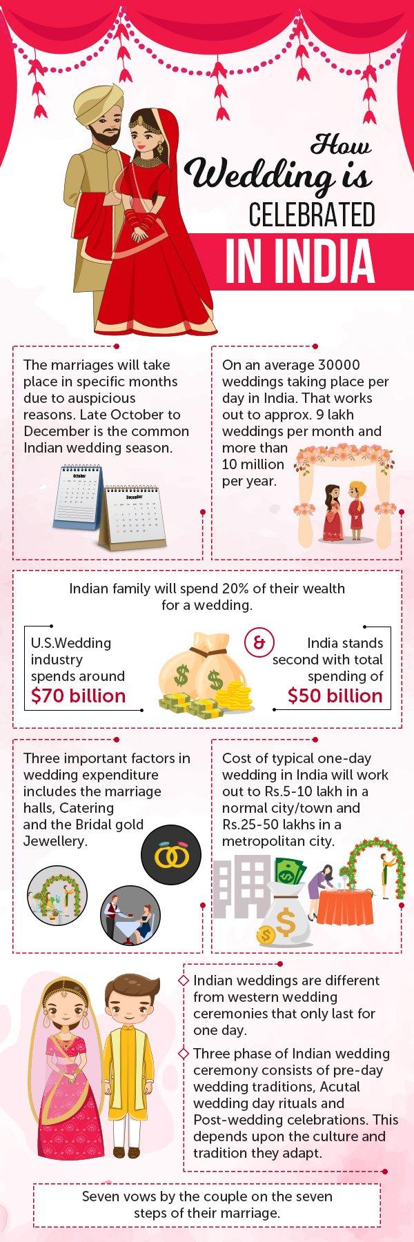 Grandiose Weddings In India