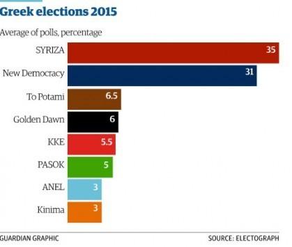 Δημοσκόπηση και ο... Guardian: Οκτακομματική Βουλή, μέσα ΑΝΕΛ και ΓΑΠ