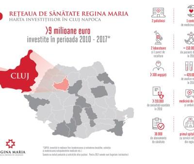 Regina Maria investitii in Cluj