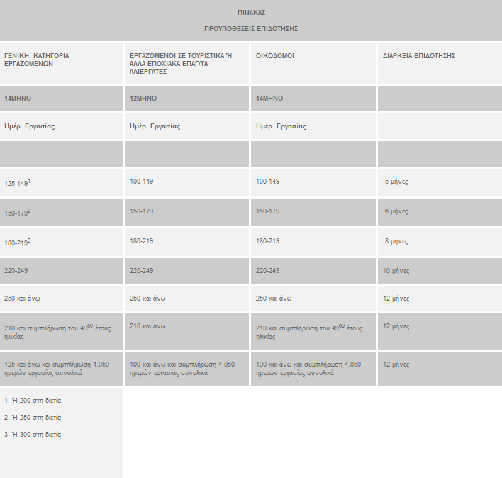 FireShot Screen Capture #003 - 'Επίδομα Τακτικής Επιδότησης' - www_oaed_gr_index_php_option=com_content&view=article&id=688&Itemid=748&lang=el