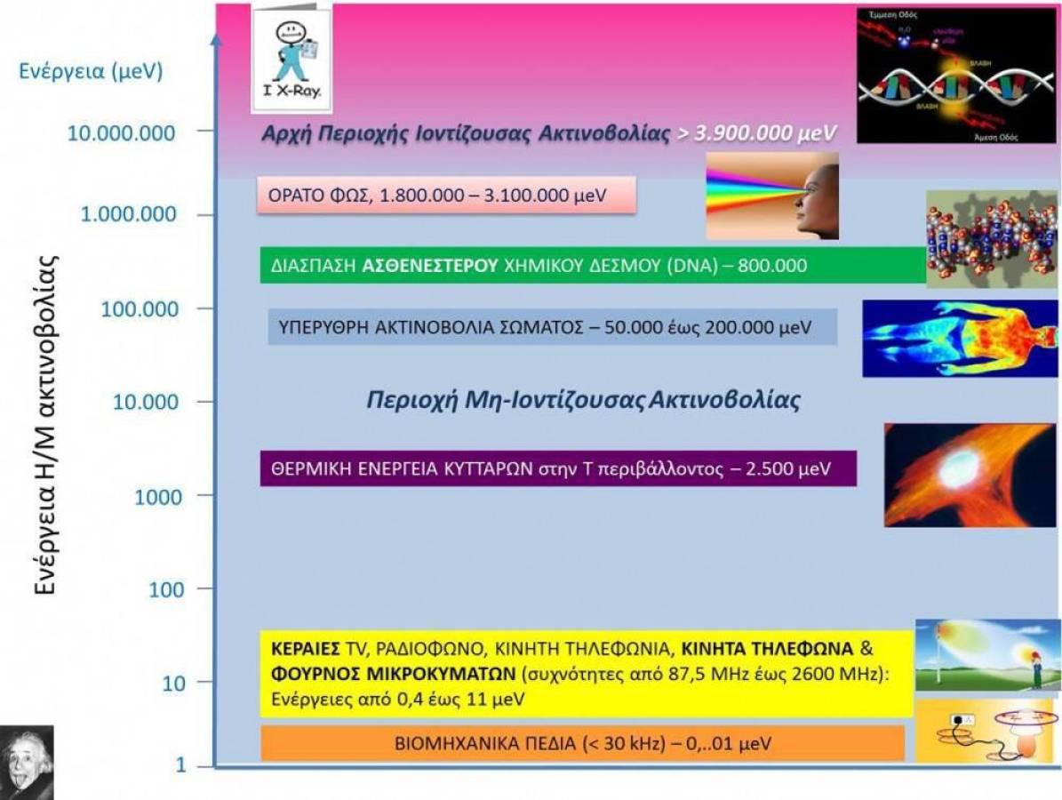 Ηλεκτρομαγνητική ακτινοβολία - Κινητή Τηλεφωνία: Μύθοι και Πραγματικότητα