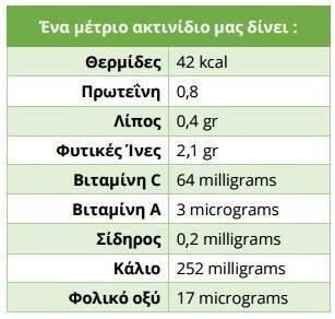 Ακτινίδιο: Θερμίδες & διατροφική αξία