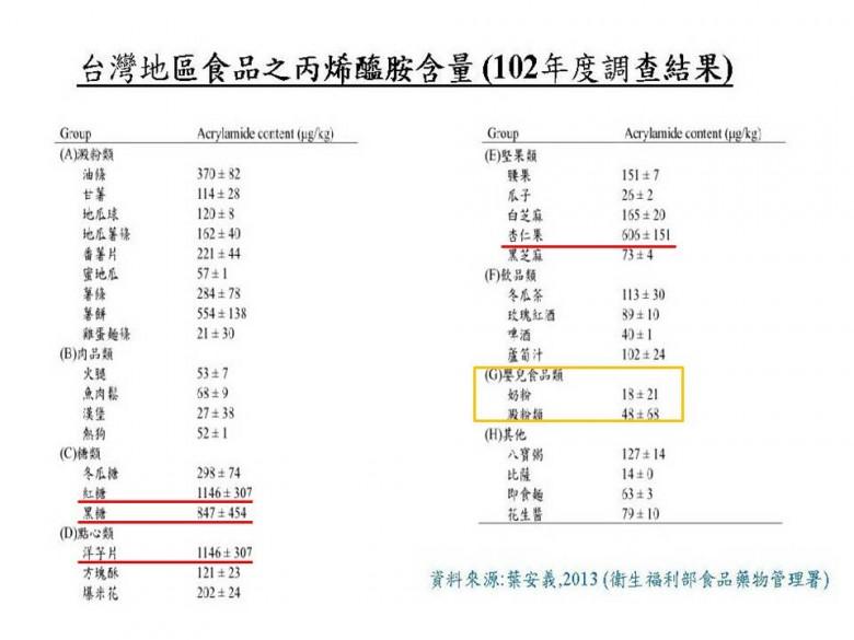 2013年台大食品科技研究所特聘教授葉安義的「台灣地區食品之丙烯醯胺含量」調查報告。
