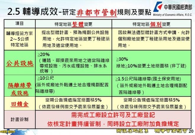 經濟部2015公告 一般農業區內違章工廠可望就地合法 | 上下游News&Market