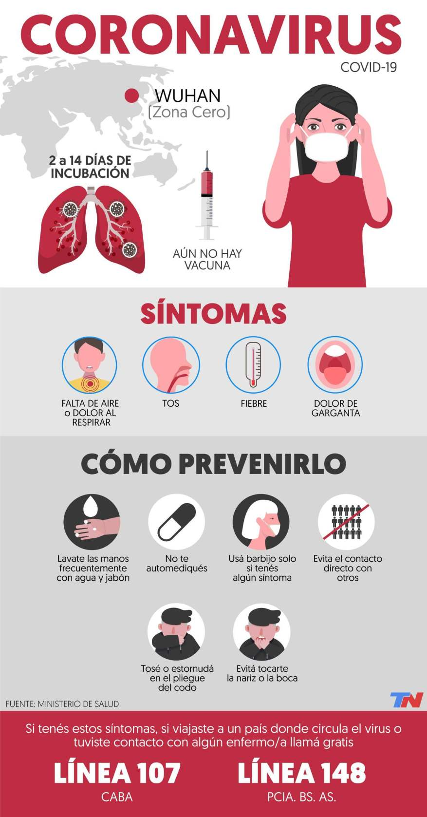 What are the symptoms of coronavirus and how is it prevented (Infographic TN.com.ar).