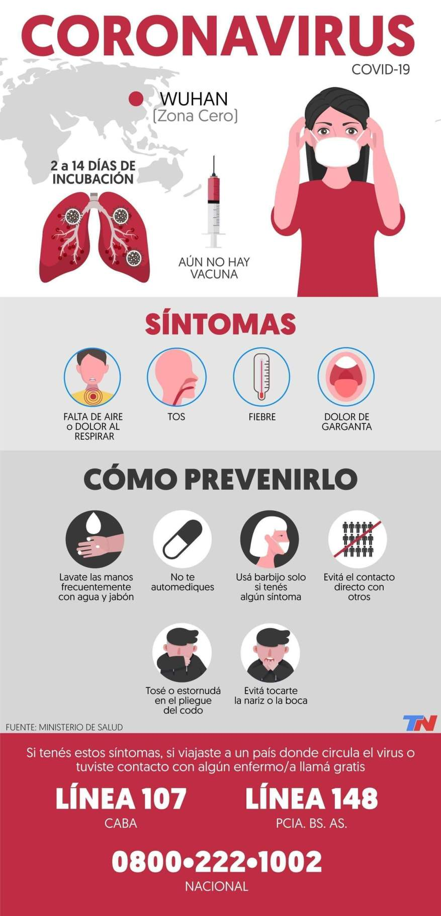 What are the symptoms of coronavirus and how is it prevented (Photo: Infographic TN.com.ar).