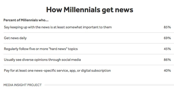 How Millennials Get News