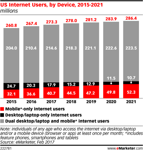 US Internet Users by Device