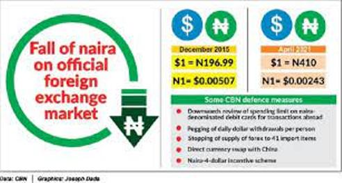 Naira Falls  By 51.95% Despite CBN's Defence Measures