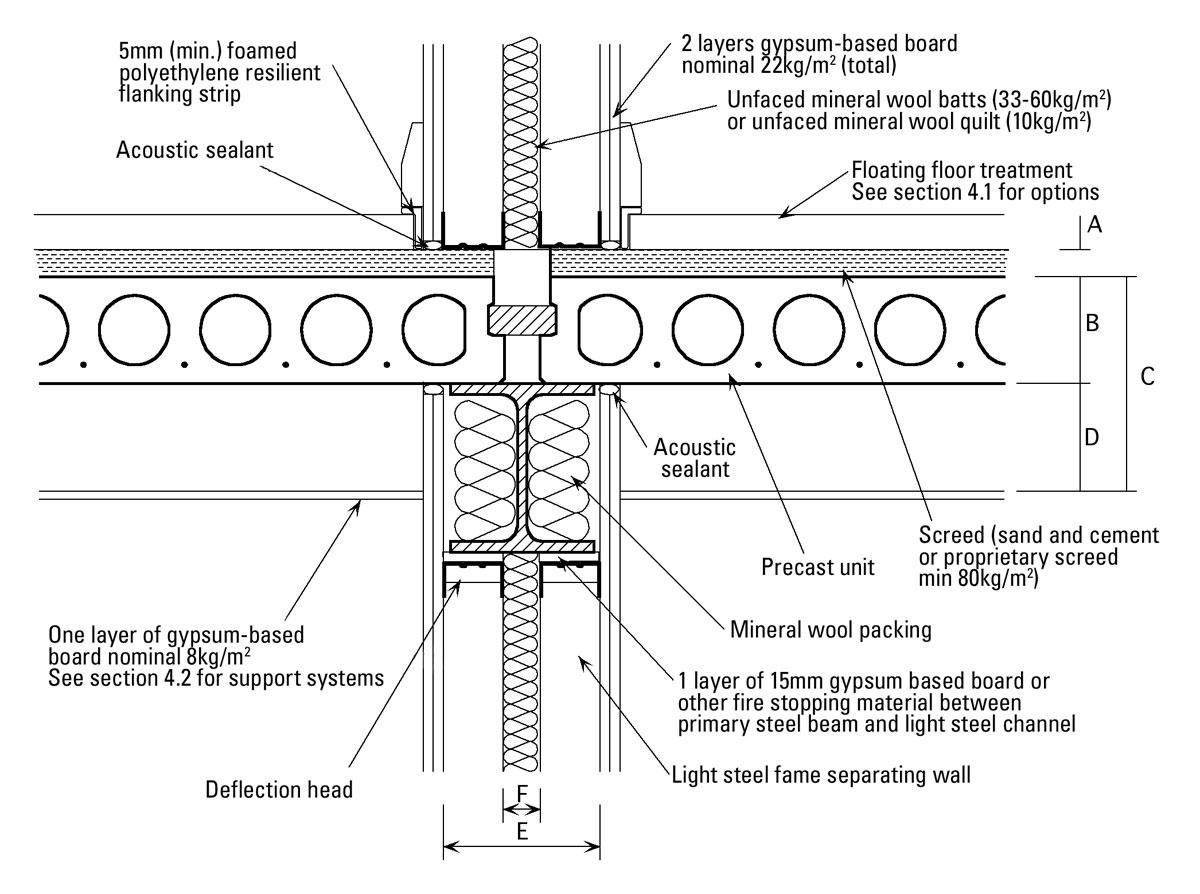 Hollow Core Precast Concrete Floor Panels Diagram : Hollow core precast concrete floor panels diagram