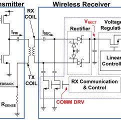 Block Diagram Of Wireless Power Transmission Honeywell Wifi Outdoor Waiting For Update Technology Newstriger