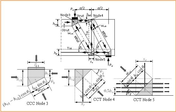 Strut Efficiency-Based Design for Concrete Deep Beams
