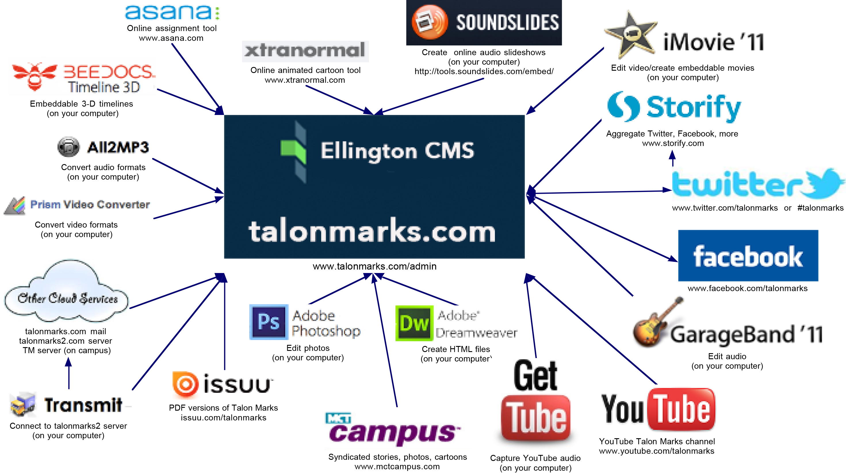 TM software tools