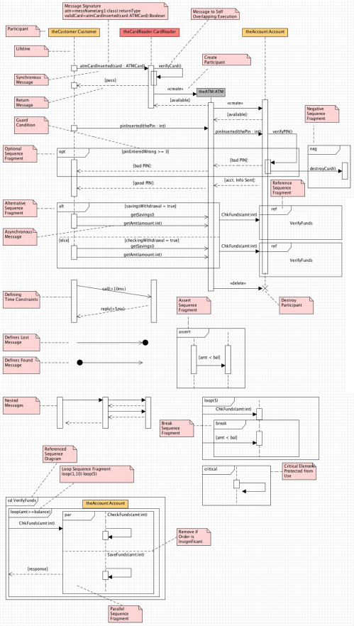 small resolution of sequence diagram cheat sheet