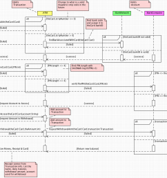 atm sequence diagram new think tank amazon sequence diagram [ 1254 x 825 Pixel ]