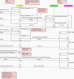 atm sequence diagram [ 1254 x 825 Pixel ]