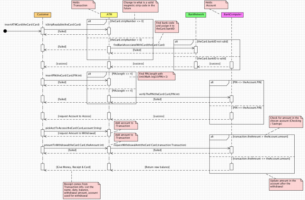 medium resolution of atm sequence diagram new think tank amazon sequence diagram