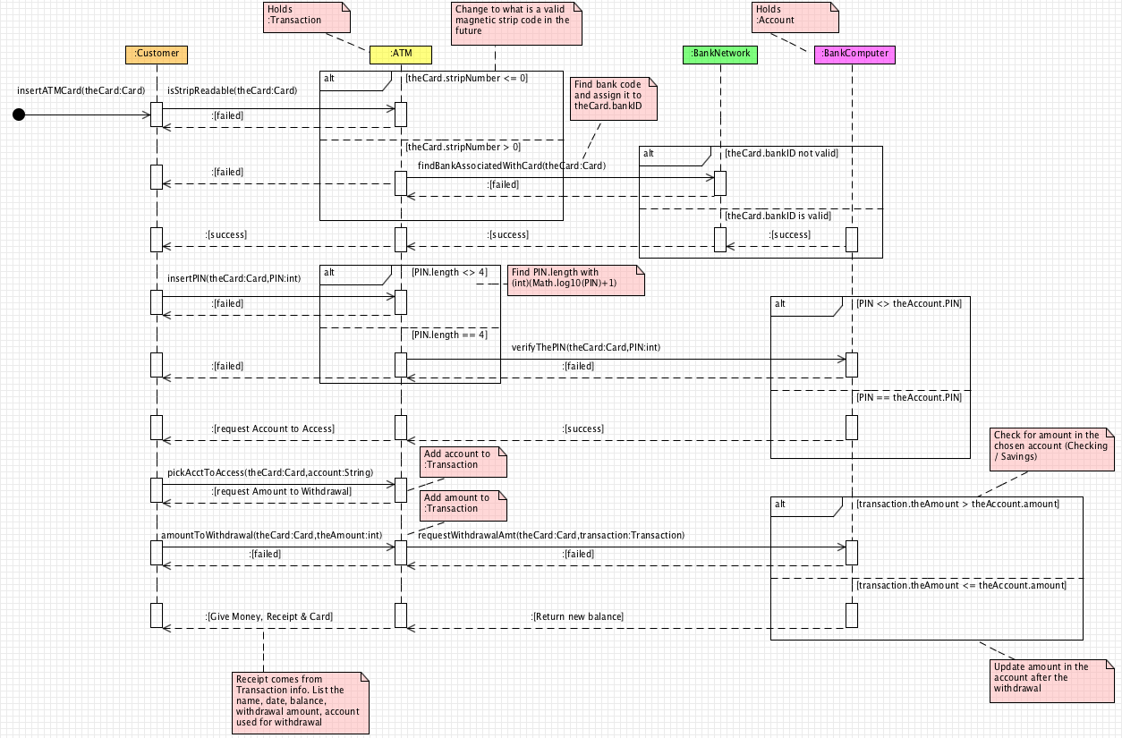 hight resolution of atm sequence diagram new think tank amazon sequence diagram