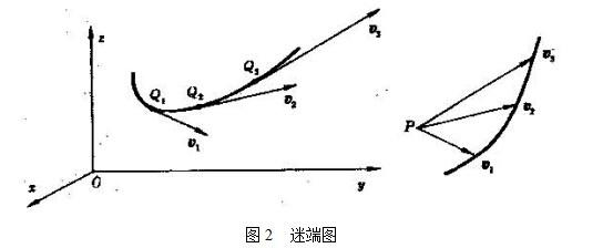 速度(物理量):定義,物理術語,公式,單位,相關名詞,速率,瞬時速度,平均速度,補_中文百科全書