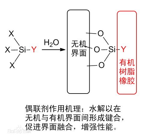 矽烷類增黏劑:簡介,矽烷增黏劑的結構及其作用機理,結構,作用機理概述,增粘劑作用機_中文百科全書