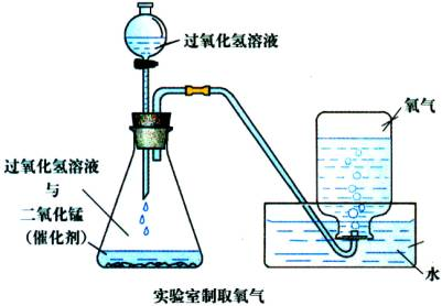 氧氣(氧元素形成的一種單質):研究簡史,發現歷史,名稱由來,分子結構,物化性質,物_中文百科全書