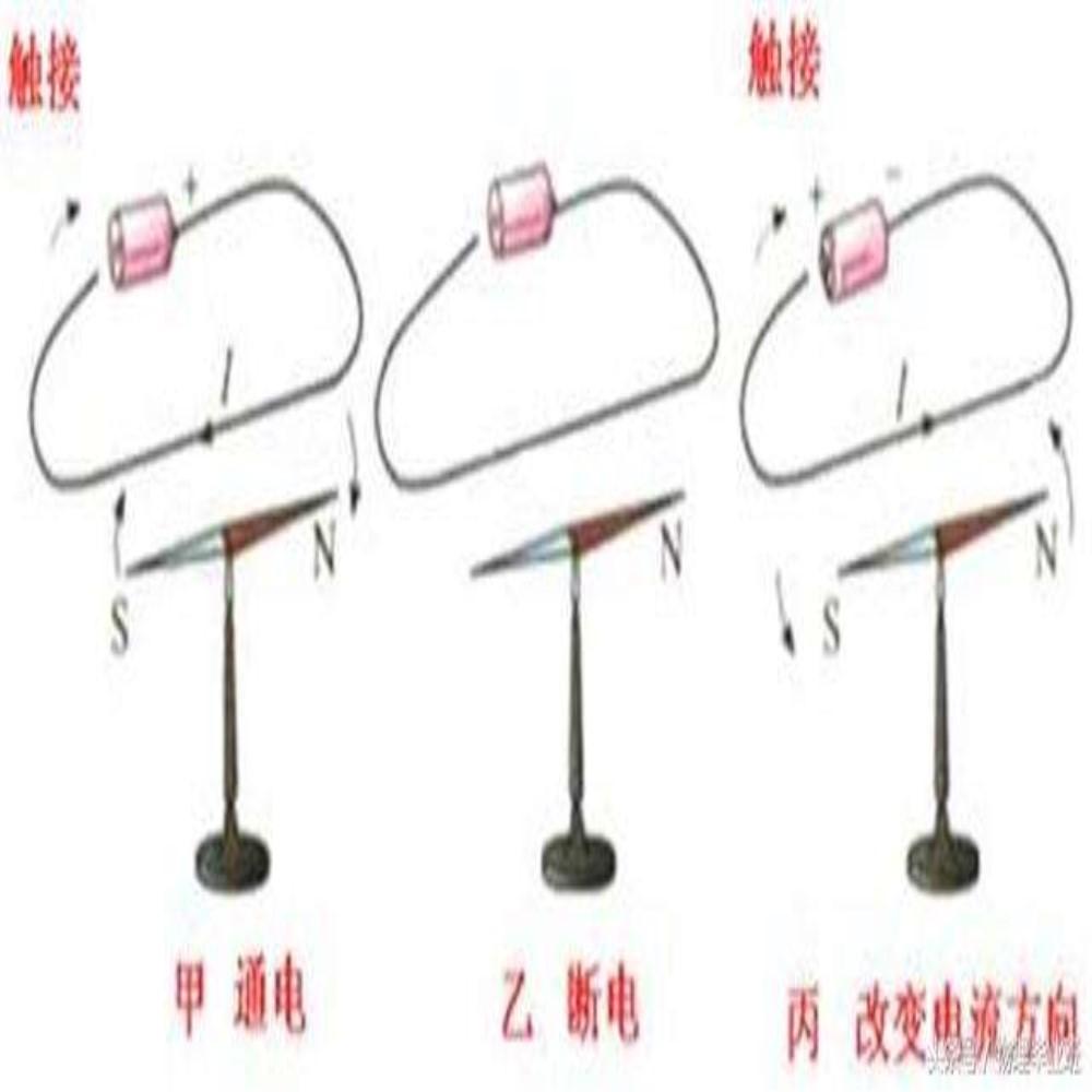 電流磁效應:發現,電流碰撞,安培定則,安培定律,其他研究,紀念奧斯特,概念,定義,_中文百科全書