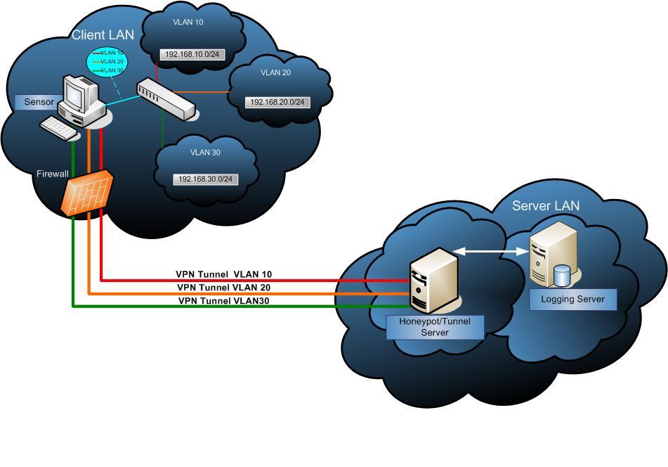 OpenVPN:簡介,解析,原理,加密,驗證,網路,安全,對比,_中文百科全書