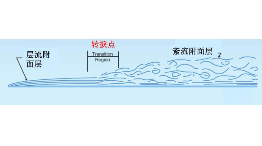 轉捩流:簡介,自然轉捩流,計算方法,_中文百科全書