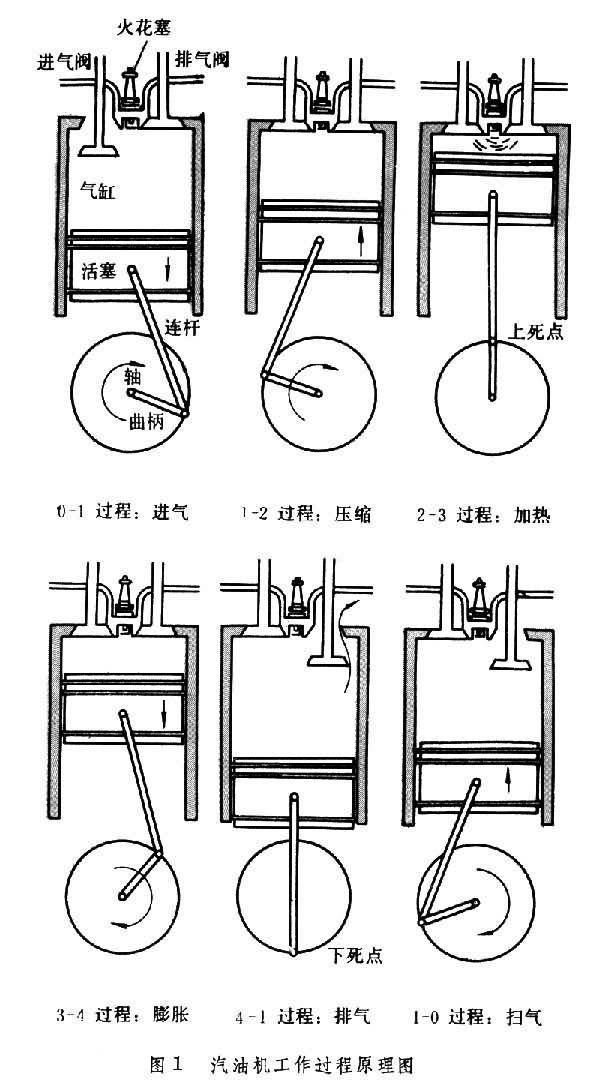 熱機:介紹,工作過程,內燃機,簡介,發展歷史,內燃機的組成,工作原理,工作循環,內_中文百科全書