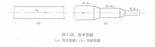 管路:管路類型特點.簡單管路.並聯管路.分支管路.環狀管路結構.設計規範.一般規定_中文百科全書