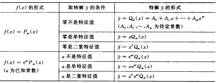 二階微分方程:一般形式,可降階方程,線性微分方程,_中文百科全書