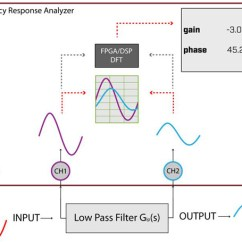 What Is A Frequency Diagram Gsxr 600 Wiring 2005 Response Analyzers N4l Newtons 4th Analyzer Block