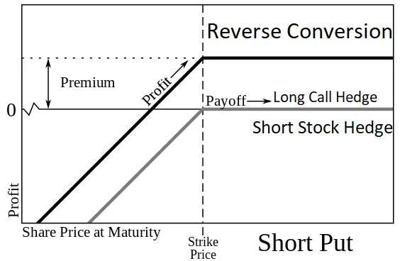 Reverse Conversion Options