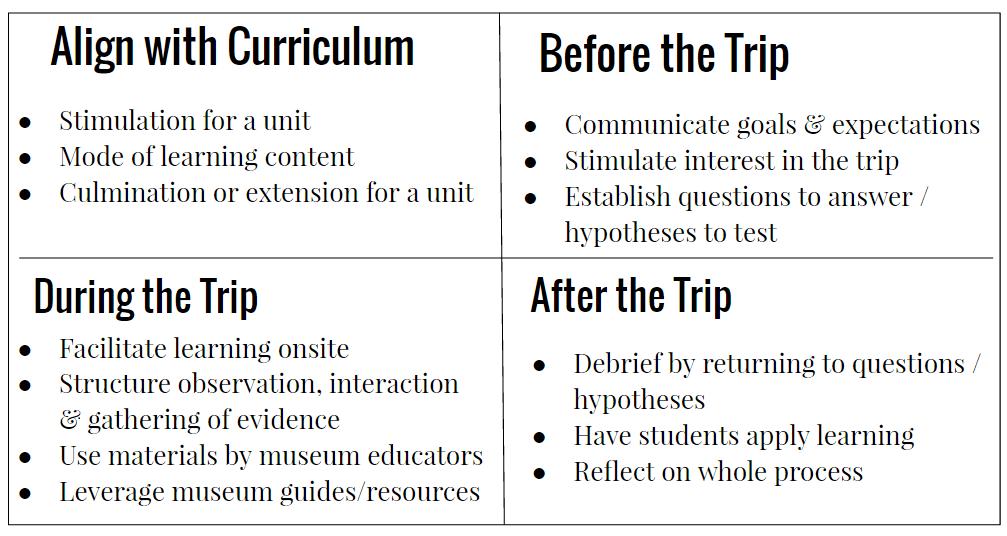 field trip lesson plan template